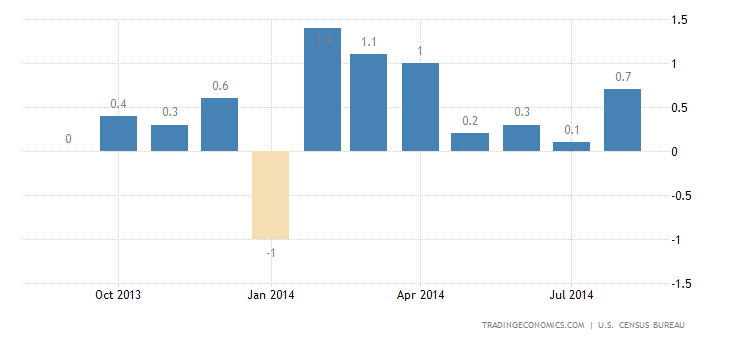 US Retail Sales Up 0.6% in August