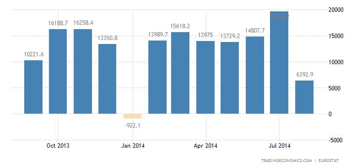 Euro Area Trade Surplus Widens in July