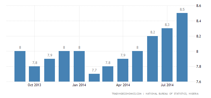 Nigeria Inflation Rate Up to 8.5% in August