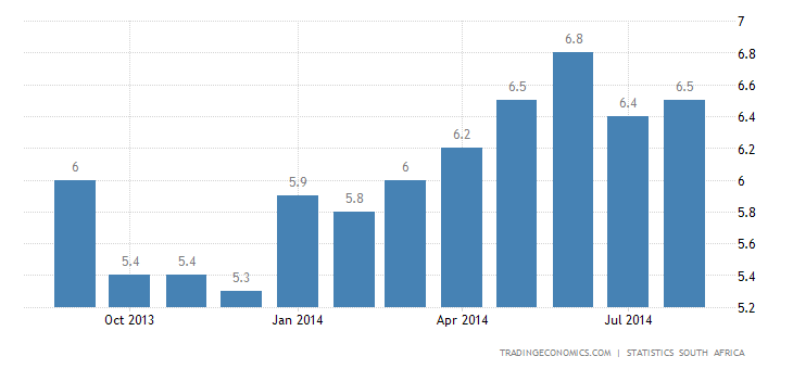 South Africa Inflation Rate Edges Up to 6.4%