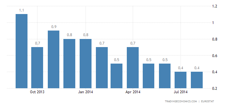 Euro Area Inflation Rate Revised Up to 0.4%