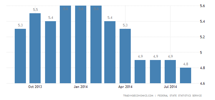 Russia Unemployment Rate Down to 4.8% in August