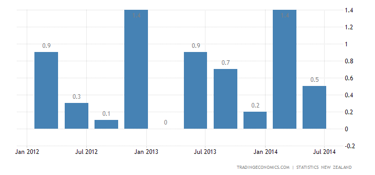 New Zealand GDP Growth Beats Expectations in Q2