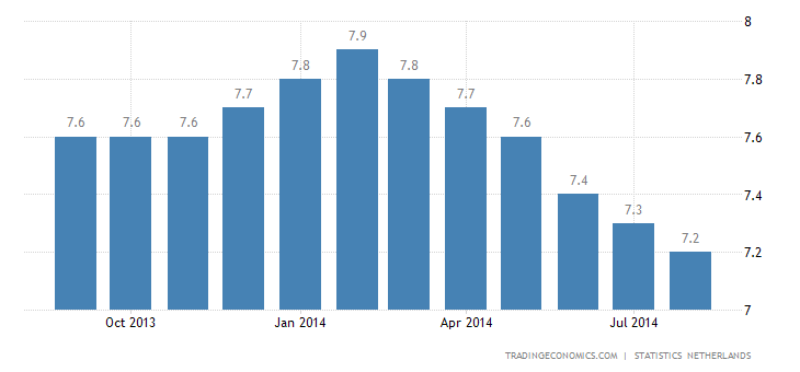 Dutch Unemployment Rate Down to 1-1/2-Year Low