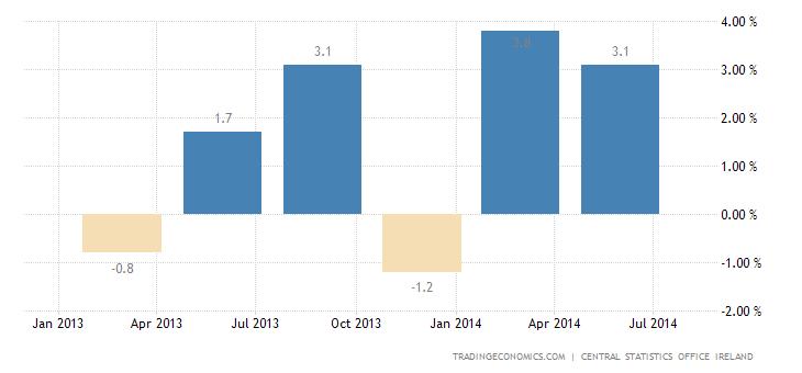 Irish GDP Advances 1.5% in Q2