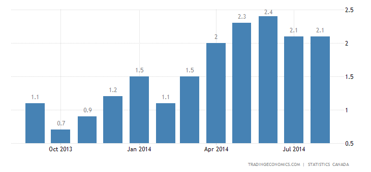 Canada Inflation Rate Stable at 2.1% in August