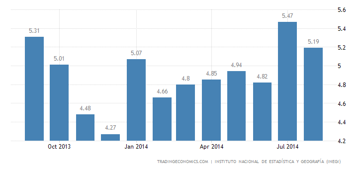 Mexico Unemployment Rate Edges Down to 5.18%