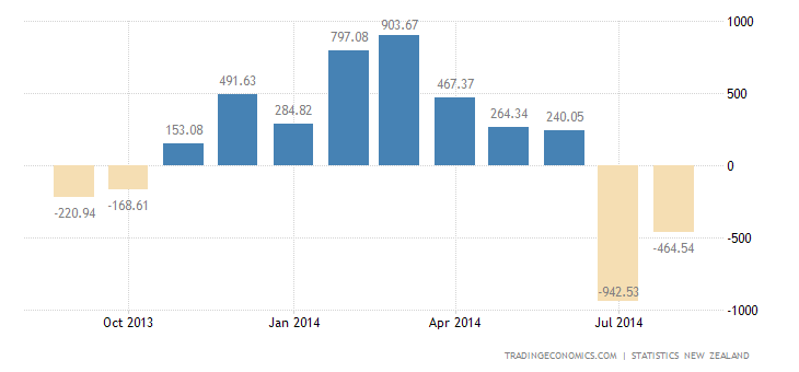 New Zealand Trade Deficit Narrows in August