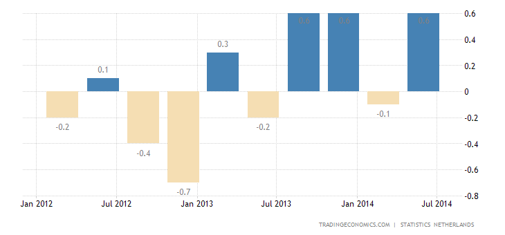 Dutch GDP Growth Revised Up in Q2