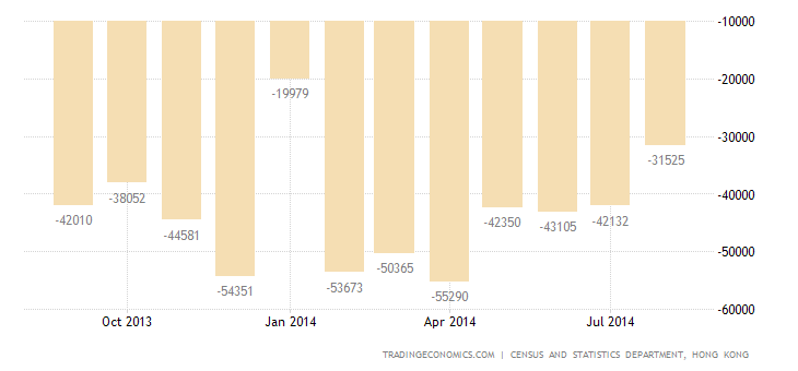 Hong Kong Trade Deficit Narrows in August