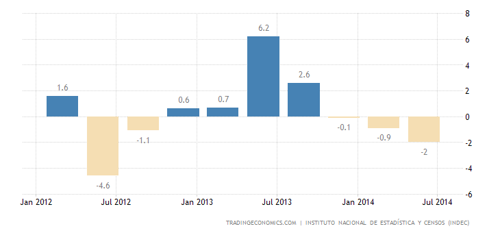 Argentina GDP Growth Stalls in Q2