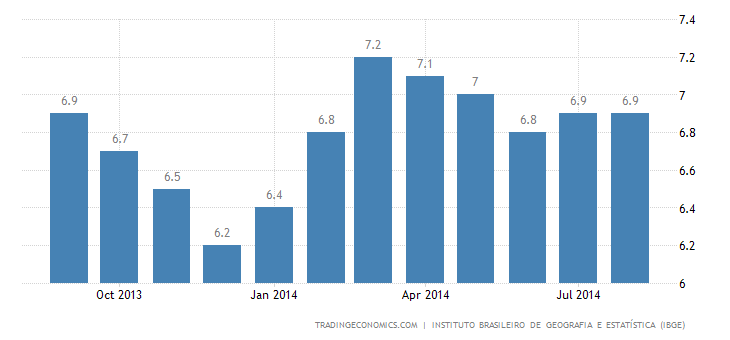 Brazil Unemployment Rate at 5% in August
