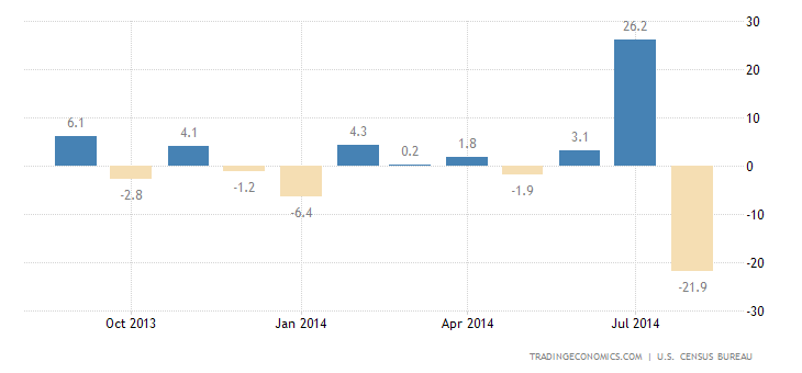 US Durable Goods Orders Fall Sharply