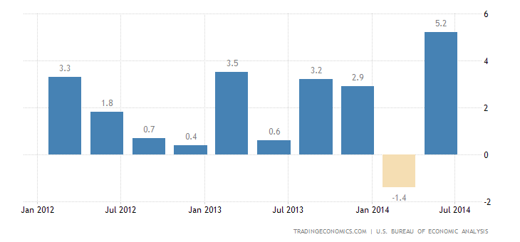 US GDP Growth Revised Up to 4.6%