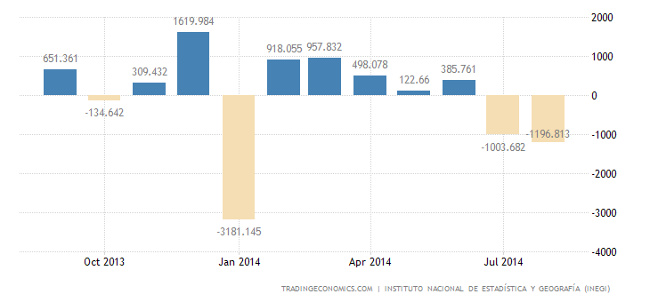 Mexico Posts Trade Deficit in August