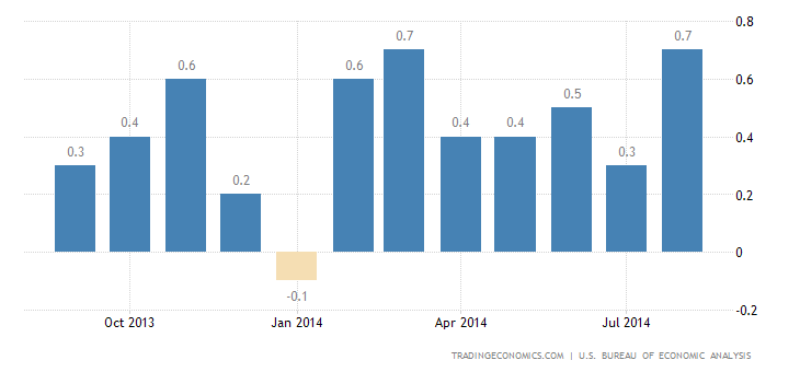 US Consumer Spending Beats Expectations