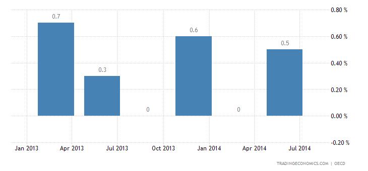 Russian Economy Advances 0.25% in Q2