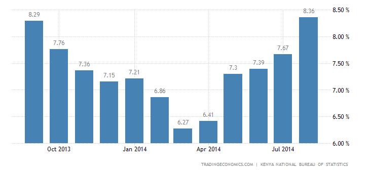 Kenya Inflation Rate Slows Sharply in September