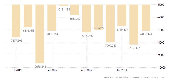 Turkey Trade Deficit Widens in August