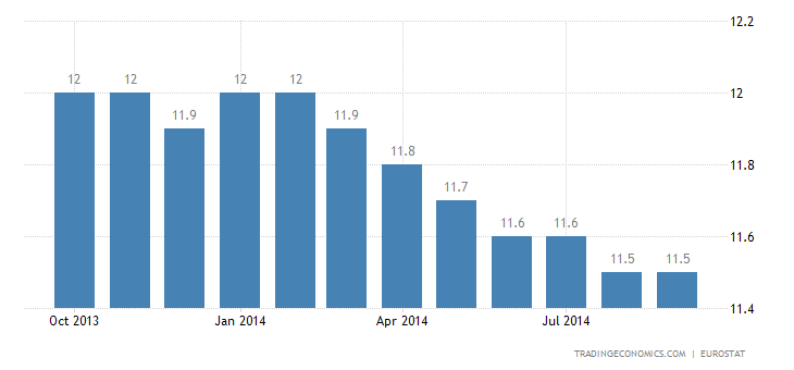 Euro Area Unemployment Rate Steady at 11.5%