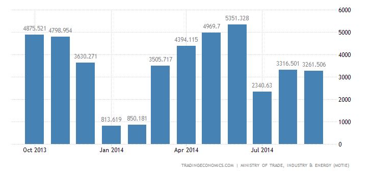 South Korea Trade Surplus Narrows in September