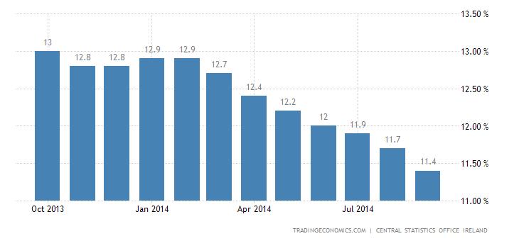 Irish Unemployment Rate Edges Down in September