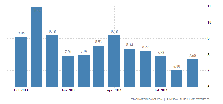 Pakistan Inflation Rate Up to 7.7%