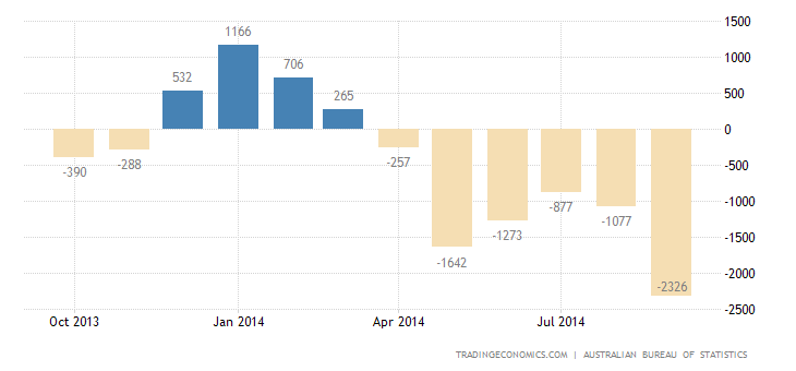 Australia Trade Deficit Continues to Narrow in August