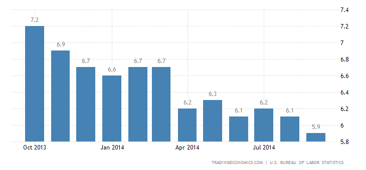 US Unemployment Rate Down to 6-Year Low