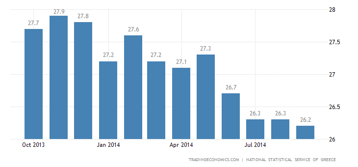 Greece Unemployment Rate Decreases to 26.4%