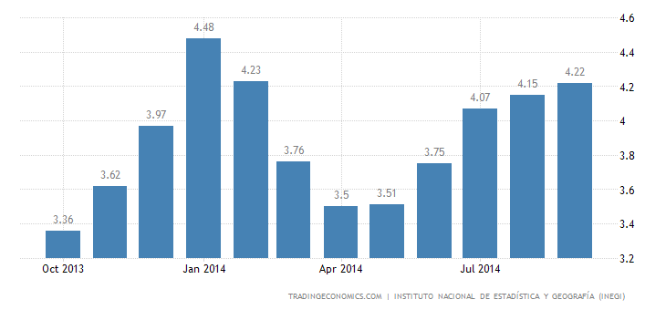 Mexico Inflation Rate Rises Further