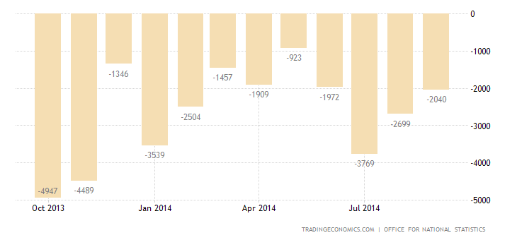 UK Trade Deficit Narrows in August