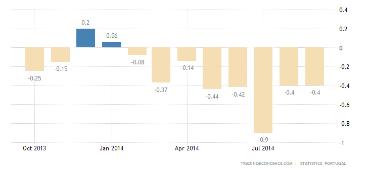 Portugal Inflation Rate Steady at -0.4%