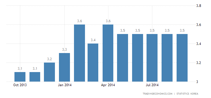 South Korea Jobless Rate Stable at 3.5% in September