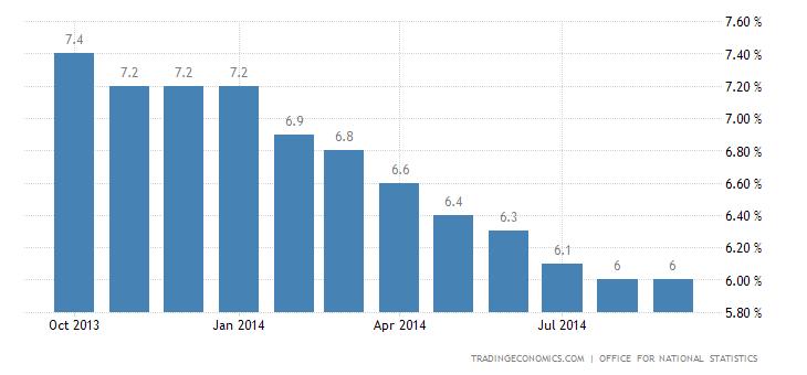 UK Unemployment Rate Beats Expectations