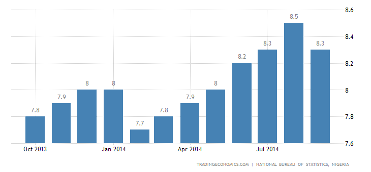 Nigeria Inflation Rate Edges Down in September
