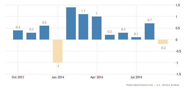 US Retail Sales Disappoint in September