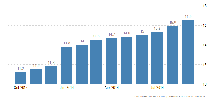 Ghana Inflation Rate Up To Nearly 5-Year High