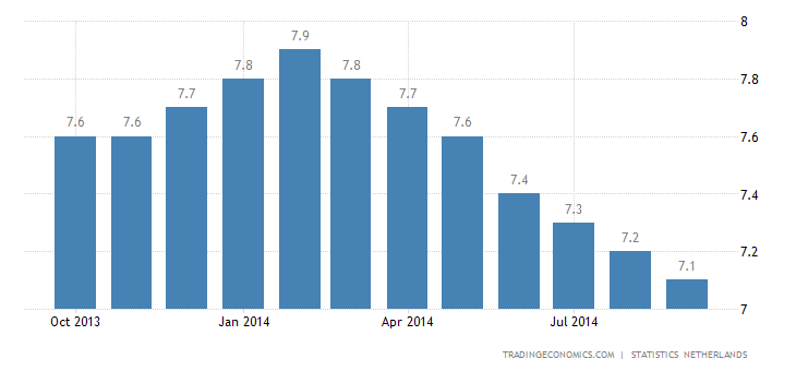 Dutch Unemployment Rate Steady at 8%