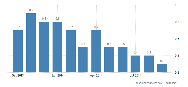 Euro Area Inflation Rate Down to 5-Year Low in September