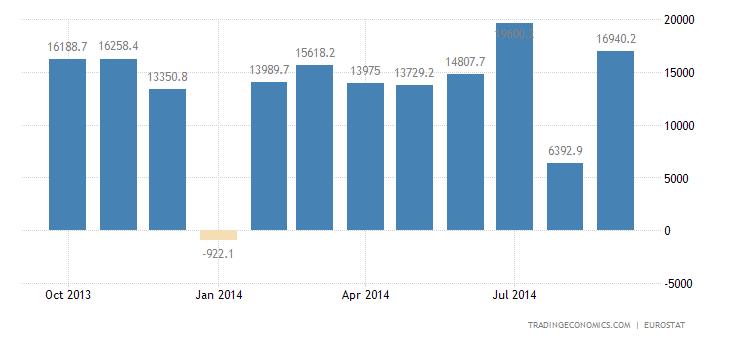 Eurozone Trade Surplus Widens in August