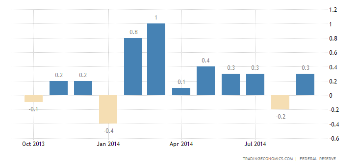 US Industrial Production Better Than Expected