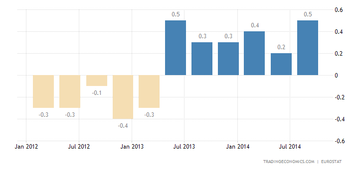 Euro Area GDP Growth Revised Up