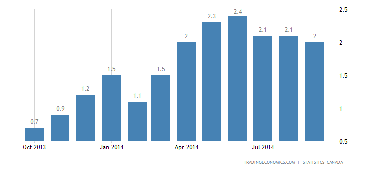 Canada Inflation Rate Back to Central Bank's Target