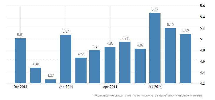 Mexico Unemployment Rate Falls Slightly to 5.08%