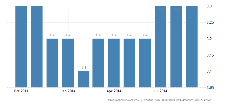 Hong Kong Unemployment Rate Unchanged in September