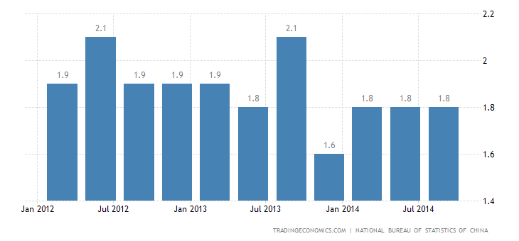 China Quarterly GDP Growth at 1.9% in Q3