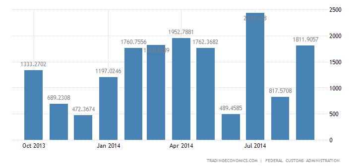 Switzerland Trade Surplus Widens in September