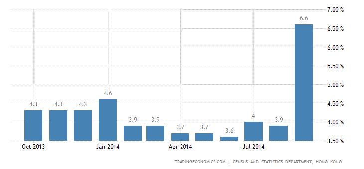 Hong Kong Inflation Rate At 14-Month High