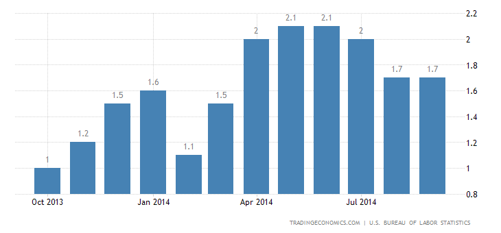 US Inflation Rate Steady at 1.7%